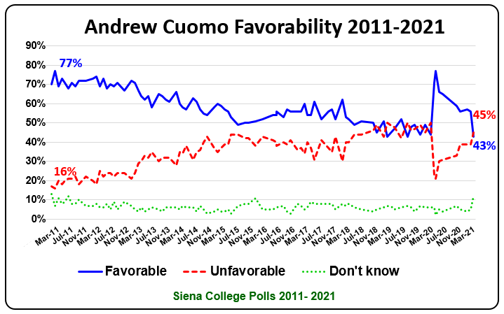 #2112: A New Siena Poll Finds Support For Cuomo Despite Pressure To Resign   The Legislative Gazette
